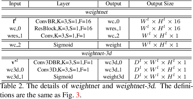 Figure 3 for Pyramid Multi-view Stereo Net with Self-adaptive View Aggregation
