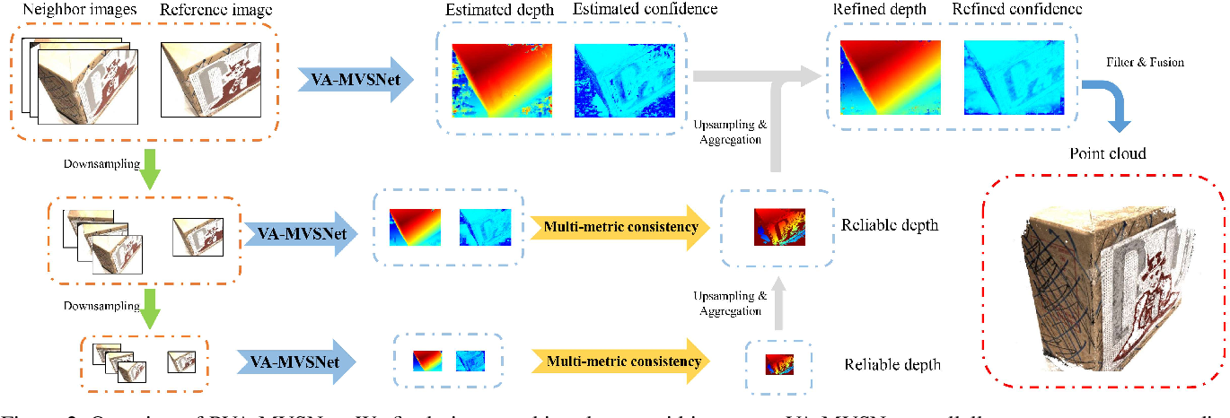 Figure 2 for Pyramid Multi-view Stereo Net with Self-adaptive View Aggregation