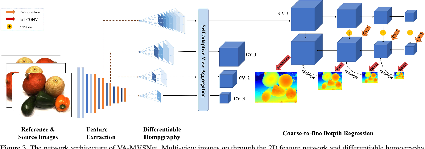 Figure 4 for Pyramid Multi-view Stereo Net with Self-adaptive View Aggregation
