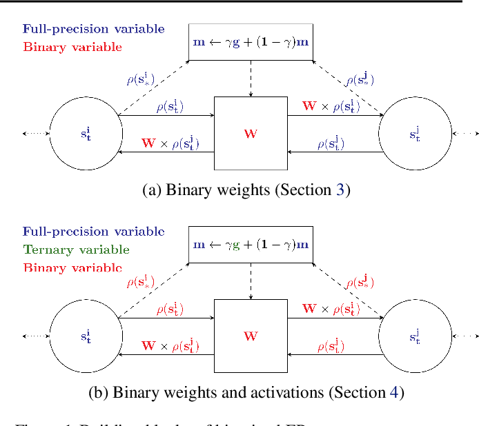 Figure 1 for Training Dynamical Binary Neural Networks with Equilibrium Propagation