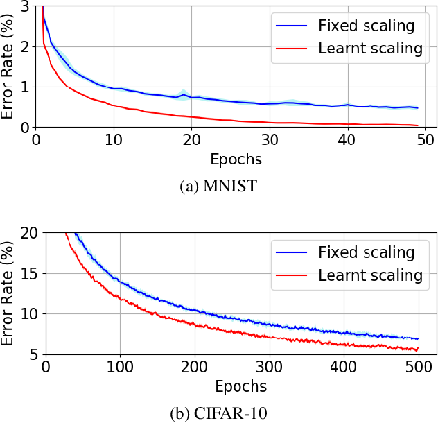 Figure 3 for Training Dynamical Binary Neural Networks with Equilibrium Propagation