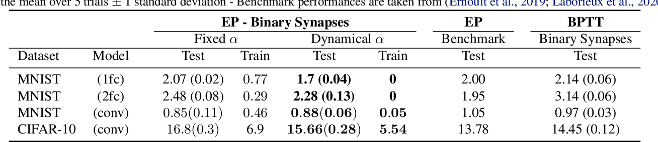 Figure 2 for Training Dynamical Binary Neural Networks with Equilibrium Propagation