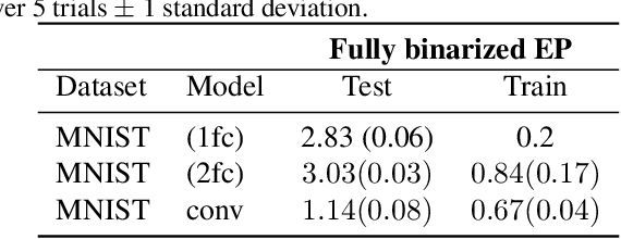 Figure 4 for Training Dynamical Binary Neural Networks with Equilibrium Propagation