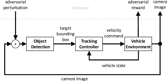Figure 1 for Learning Image Attacks toward Vision Guided Autonomous Vehicles