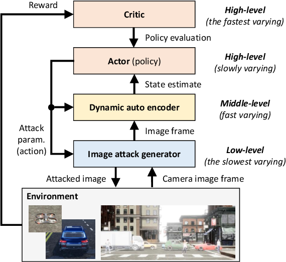 Figure 3 for Learning Image Attacks toward Vision Guided Autonomous Vehicles