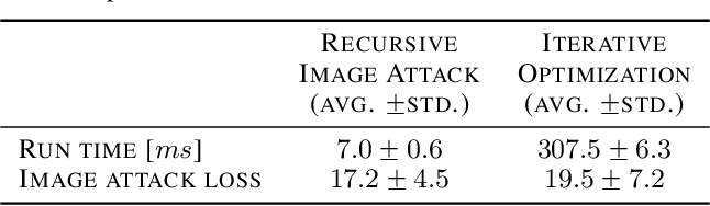 Figure 4 for Learning Image Attacks toward Vision Guided Autonomous Vehicles