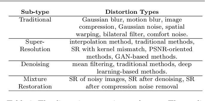 Figure 3 for Image Quality Assessment for Perceptual Image Restoration: A New Dataset, Benchmark and Metric