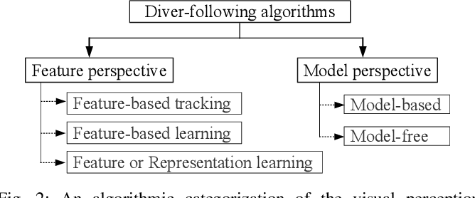 Figure 3 for Towards a Generic Diver-Following Algorithm: Balancing Robustness and Efficiency in Deep Visual Detection