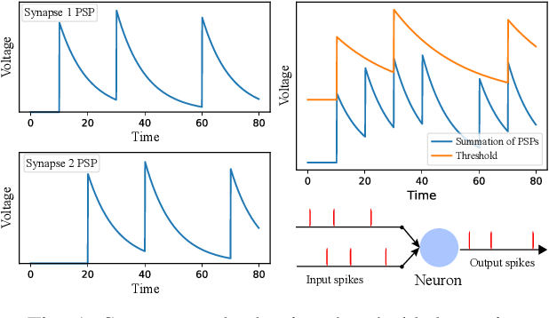 Figure 1 for Neuromorphic Algorithm-hardware Codesign for Temporal Pattern Learning