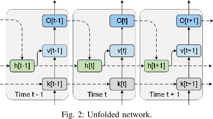 Figure 2 for Neuromorphic Algorithm-hardware Codesign for Temporal Pattern Learning