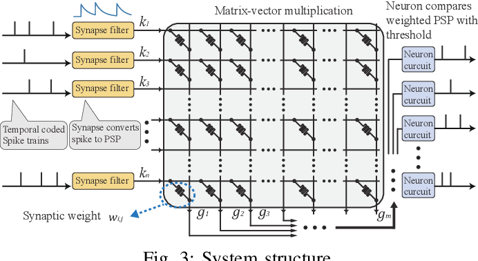 Figure 3 for Neuromorphic Algorithm-hardware Codesign for Temporal Pattern Learning