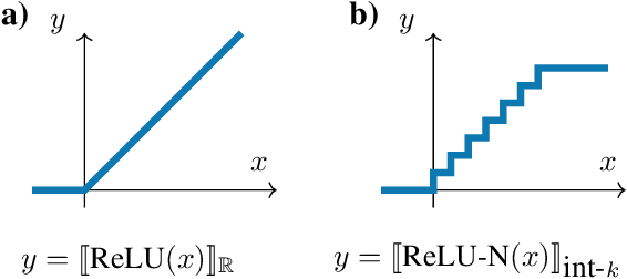 Figure 2 for Scalable Verification of Quantized Neural Networks (Technical Report)