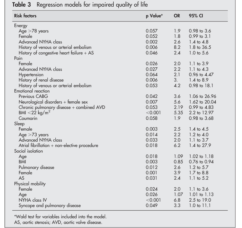 Mid Term Outcome And Quality Of Life After Aortic Valve Replacement In Elderly People Mechanical Versus Stentless Biological Valves