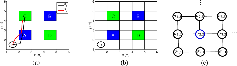Figure 1 for Robust Satisfaction of Temporal Logic Specifications via Reinforcement Learning