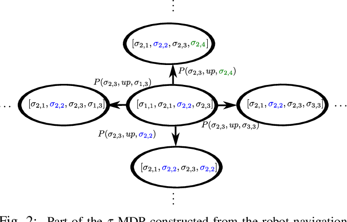 Figure 2 for Robust Satisfaction of Temporal Logic Specifications via Reinforcement Learning