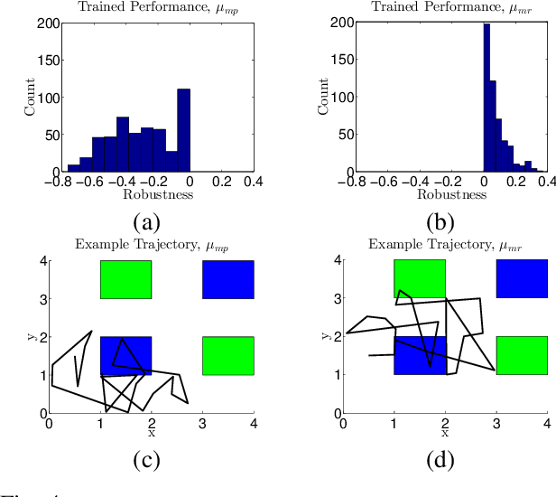 Figure 4 for Robust Satisfaction of Temporal Logic Specifications via Reinforcement Learning