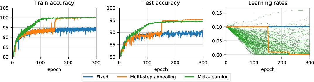 Figure 1 for Generalized Inner Loop Meta-Learning