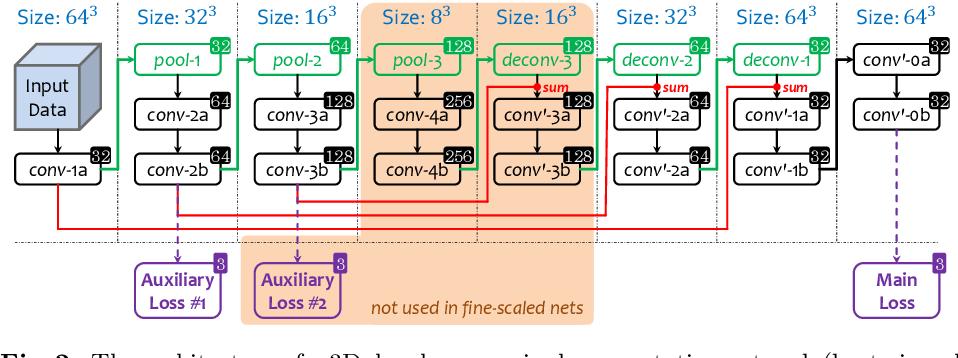 Figure 3 for Multi-Scale Coarse-to-Fine Segmentation for Screening Pancreatic Ductal Adenocarcinoma