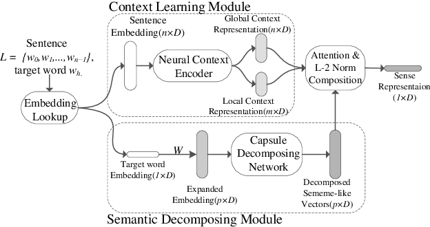 Figure 1 for Decomposing Word Embedding with the Capsule Network