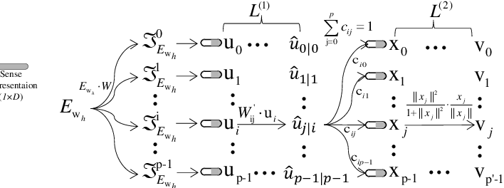 Figure 3 for Decomposing Word Embedding with the Capsule Network