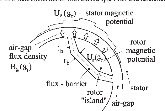 Rotor Flux-Barrier Geometry Design to Reduce Stator Iron