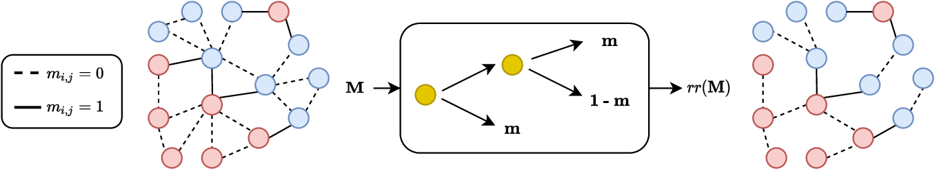 Figure 1 for Biased Edge Dropout for Enhancing Fairness in Graph Representation Learning