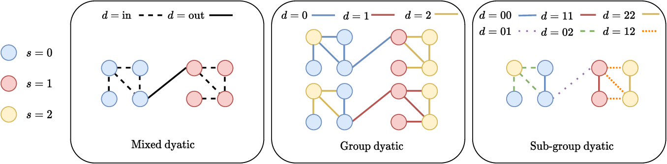Figure 2 for Biased Edge Dropout for Enhancing Fairness in Graph Representation Learning