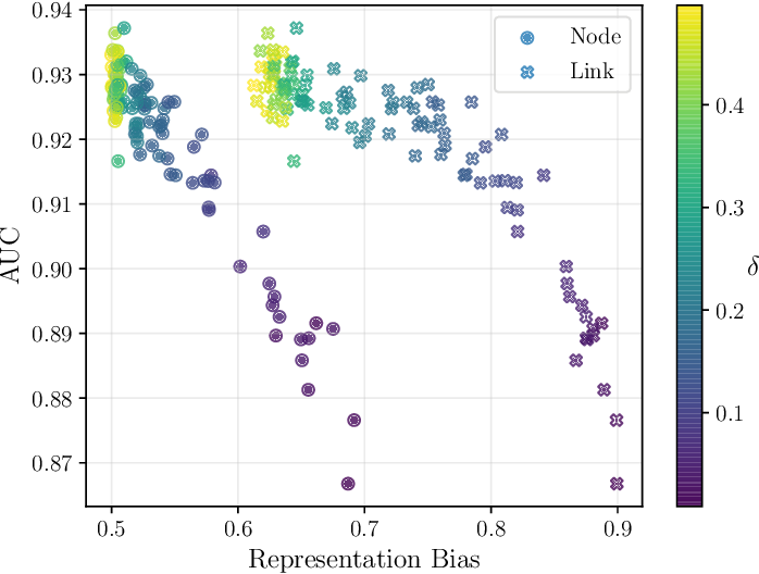 Figure 4 for Biased Edge Dropout for Enhancing Fairness in Graph Representation Learning