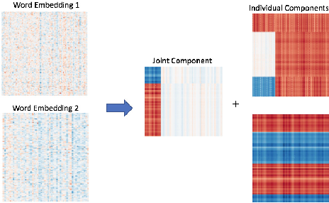 Figure 1 for Blind signal decomposition of various word embeddings based on join and individual variance explained