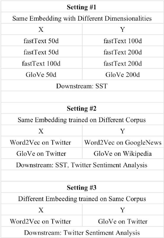 Figure 2 for Blind signal decomposition of various word embeddings based on join and individual variance explained