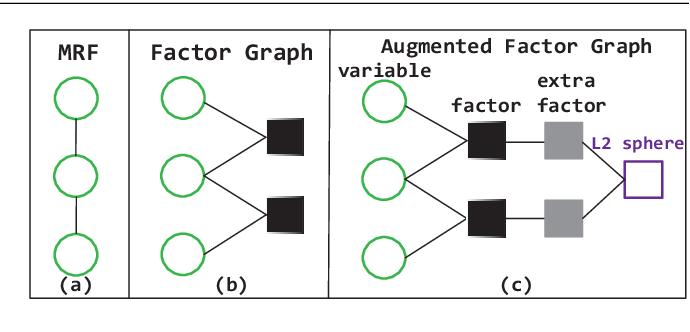 Figure 1 for MAP Inference via L2-Sphere Linear Program Reformulation