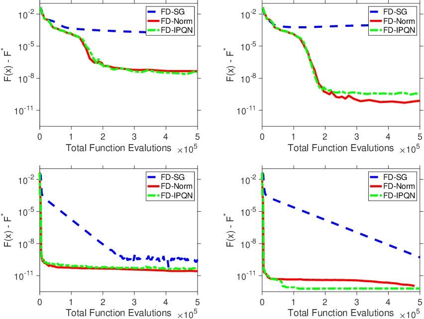 Figure 1 for Adaptive Sampling Quasi-Newton Methods for Derivative-Free Stochastic Optimization
