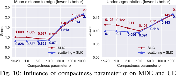 Figure 2 for Generating superpixels using deep image representations