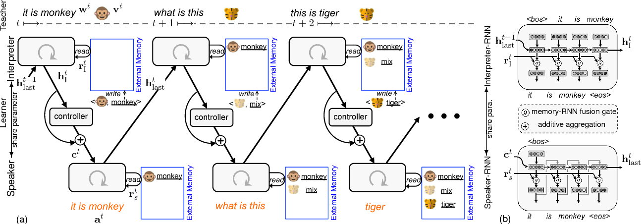 Figure 1 for Interactive Language Acquisition with One-shot Visual Concept Learning through a Conversational Game