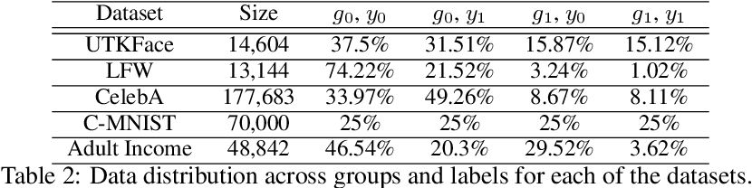 Figure 4 for Fairness in the Eyes of the Data: Certifying Machine-Learning Models