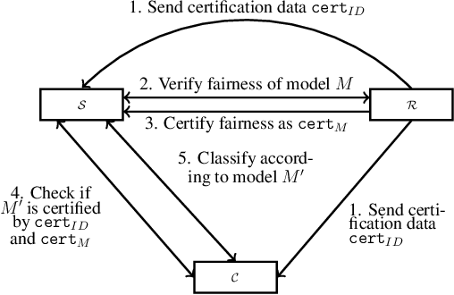 Figure 1 for Fairness in the Eyes of the Data: Certifying Machine-Learning Models