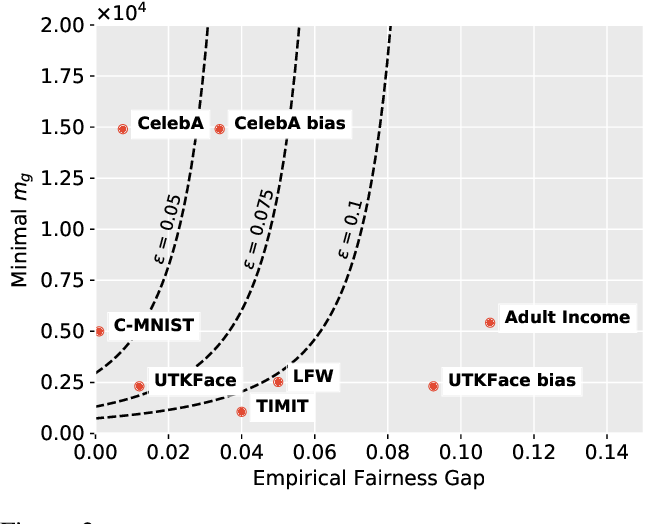 Figure 3 for Fairness in the Eyes of the Data: Certifying Machine-Learning Models