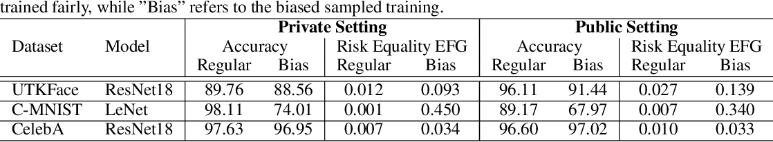 Figure 2 for Fairness in the Eyes of the Data: Certifying Machine-Learning Models