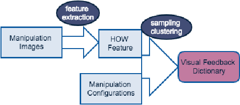 Figure 4 for Manipulating Highly Deformable Materials Using a Visual Feedback Dictionary