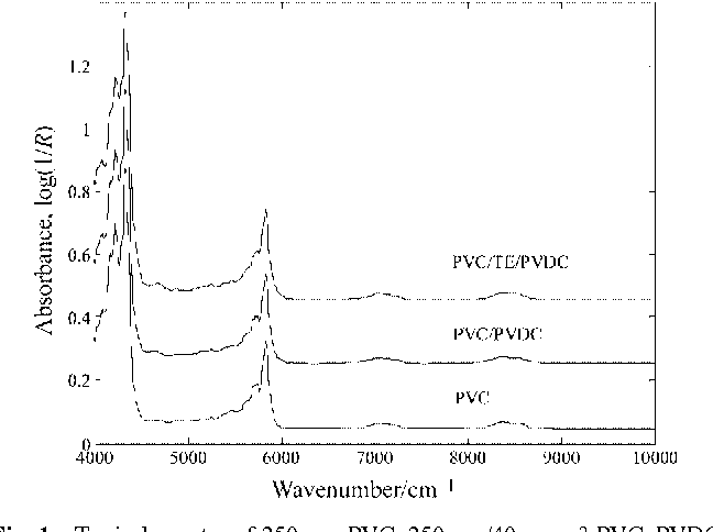 Figure 4 from Near infrared reflectance spectroscopy for the fast