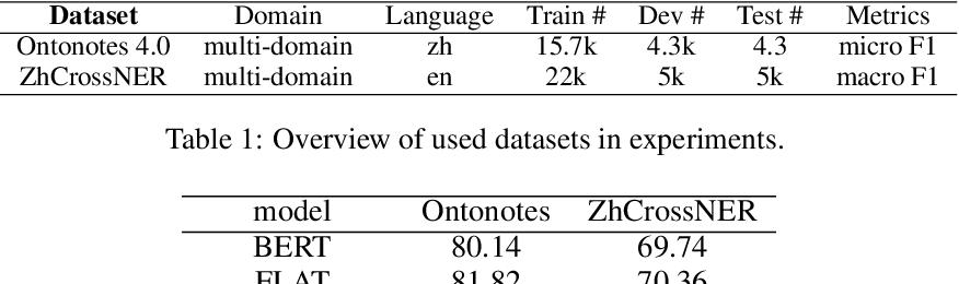 Figure 1 for Lex-BERT: Enhancing BERT based NER with lexicons