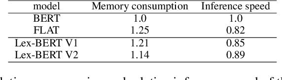 Figure 3 for Lex-BERT: Enhancing BERT based NER with lexicons