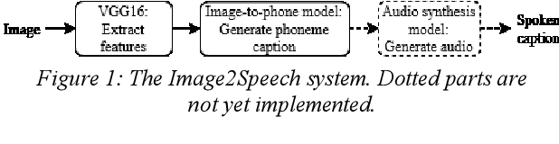 Figure 1 for Evaluating Automatically Generated Phoneme Captions for Images