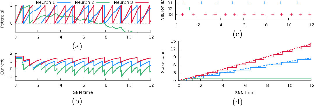 Figure 1 for Sparse Coding by Spiking Neural Networks: Convergence Theory and Computational Results