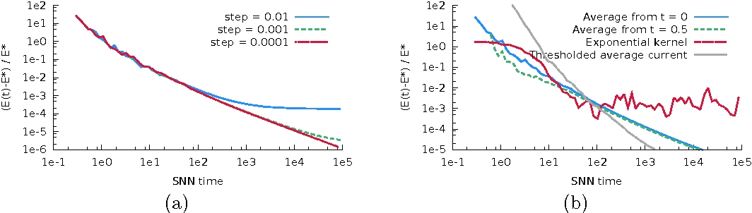 Figure 2 for Sparse Coding by Spiking Neural Networks: Convergence Theory and Computational Results