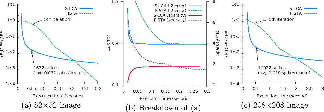 Figure 3 for Sparse Coding by Spiking Neural Networks: Convergence Theory and Computational Results