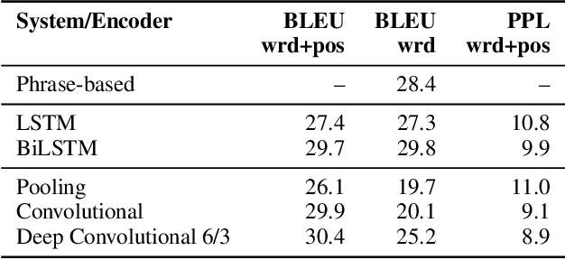 Figure 2 for A Convolutional Encoder Model for Neural Machine Translation