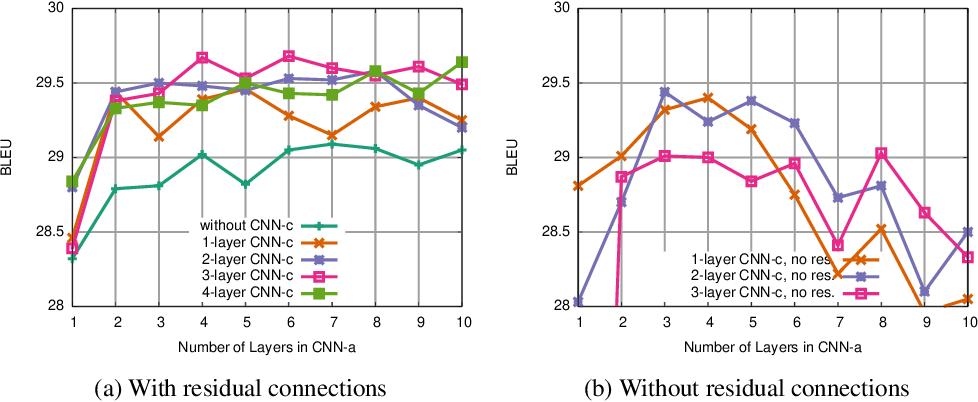 Figure 4 for A Convolutional Encoder Model for Neural Machine Translation