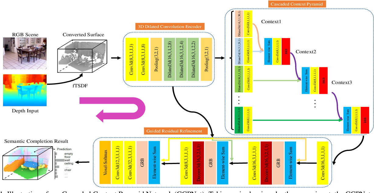 Figure 1 for Cascaded Context Pyramid for Full-Resolution 3D Semantic Scene Completion
