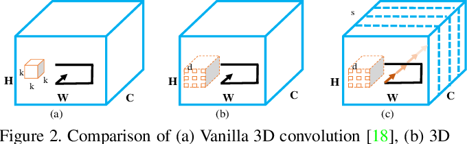 Figure 3 for Cascaded Context Pyramid for Full-Resolution 3D Semantic Scene Completion